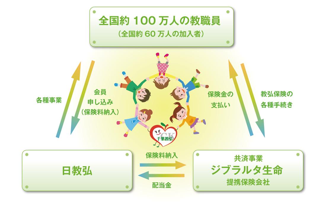 加入者、日教弘、提携保険会社の関係図